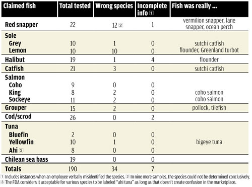 Table of Fish Substitutions